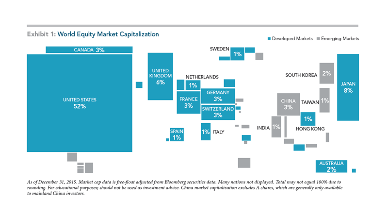 World Equity Market Capitalization